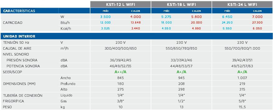Características Unidad Interior Split Pared Wifi Luxe
